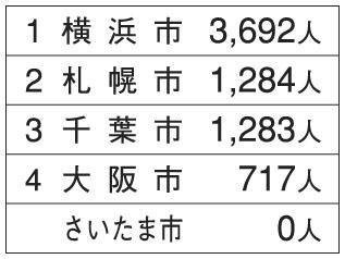 横浜市はダントツのトップ