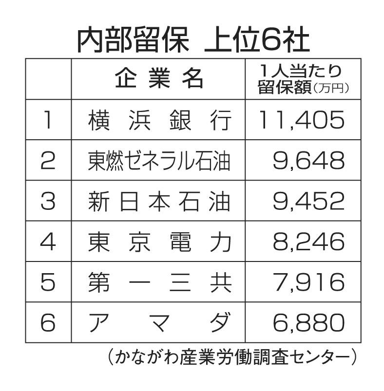 内部留保 トップ6!